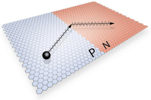 An illustration of a ballistic electron refracting across a PN junction in high purity graphene. (Source: Cory Dean/Columbia University)