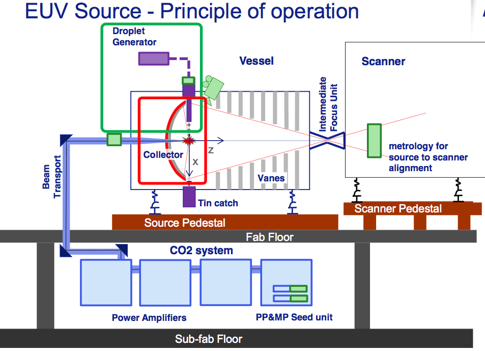Semiconductor Engineering - Why EUV Is So Difficult