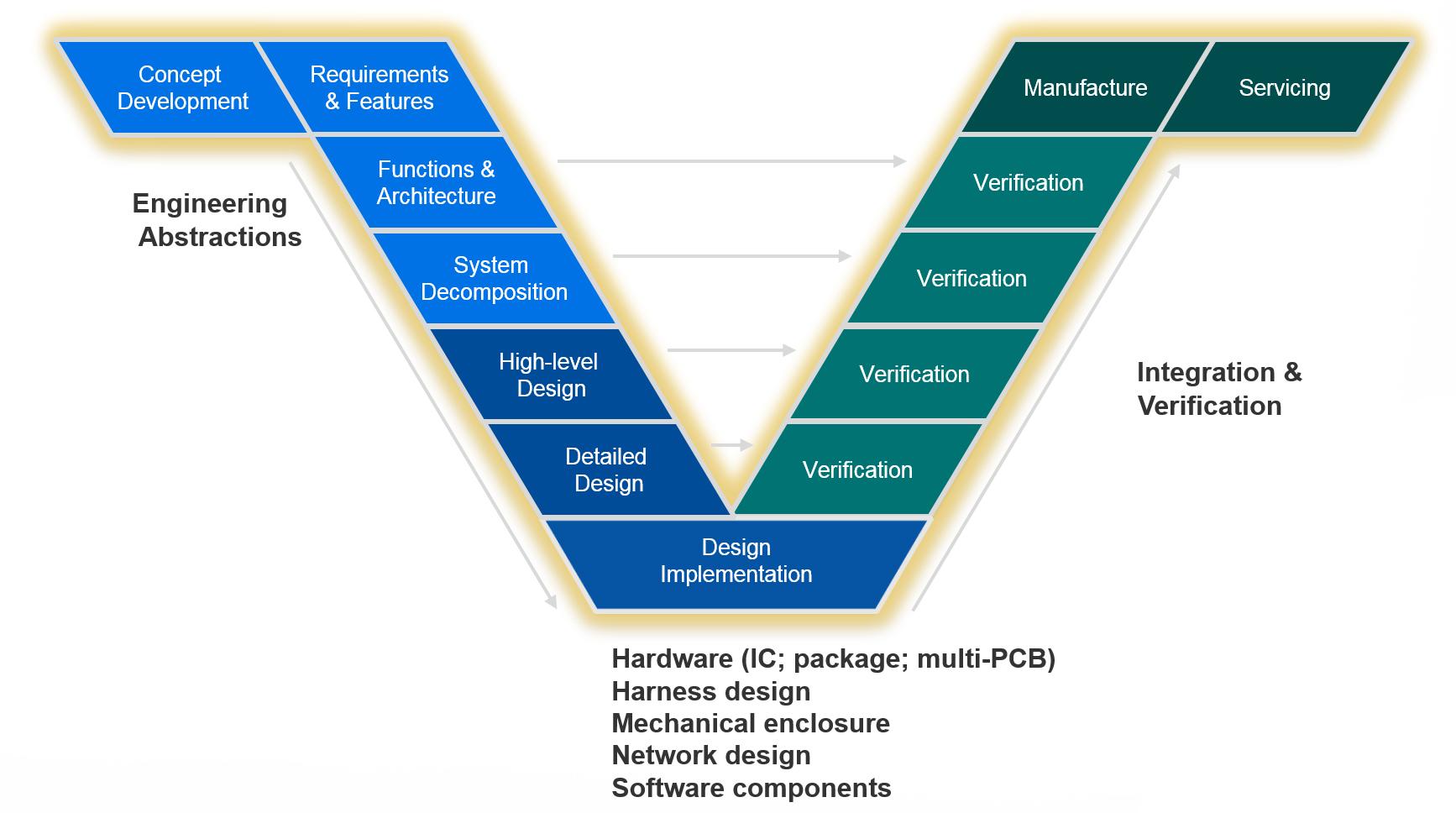 systems-design-flow