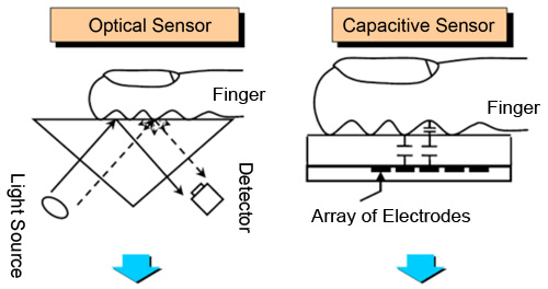 Semiconductor Engineering - Fingerprint Sensor Technology