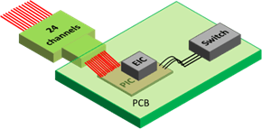 Schematic of COSMICC on-board optical transceiver at 2.4 Tb/s (50 Gbps/wavelength, 4 CWDM wavelengths per fiber, 12 fibers for transmission, 12 fibers for reception. (Source: Leti)