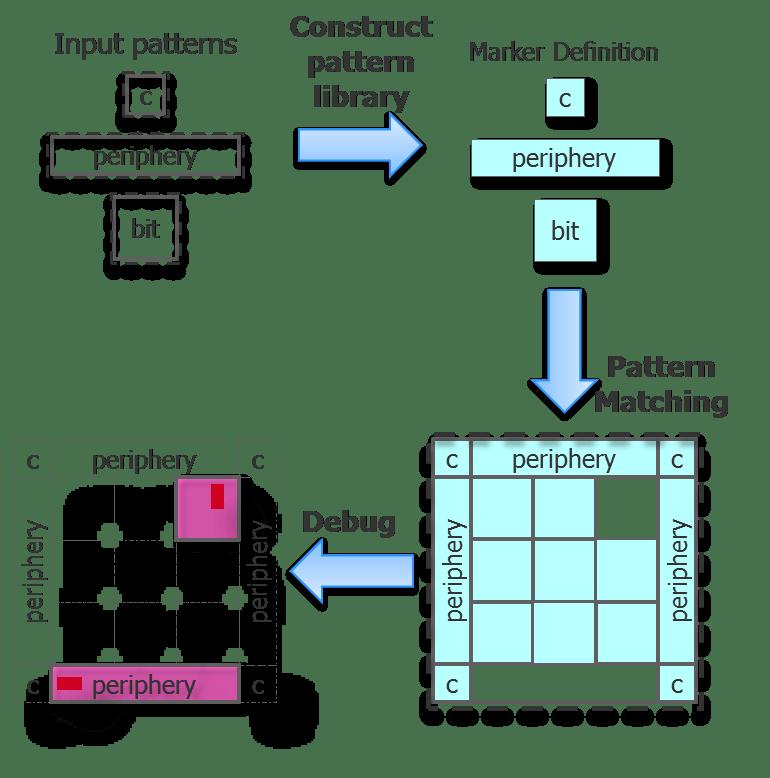 fig3_pm-process