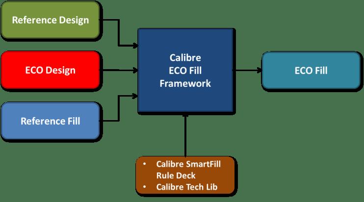 Fig2_ECO-Fill-framework