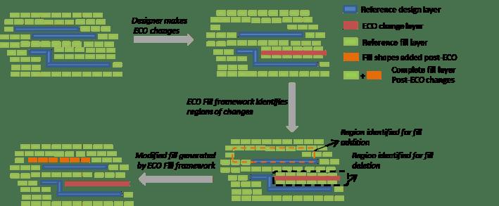 Fig3_ECO-fill-process