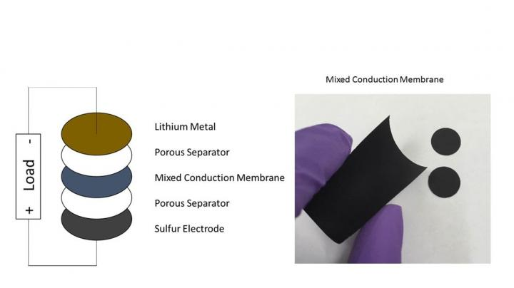 MCM lithium-sulfer battery USC feb28