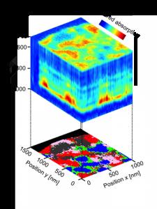 Nanoscale-resolved hyperspectral infrared data cube of a polymer blend, comprising 5000 nano-FTIR spectra (Source: CIC nanoGUNE)