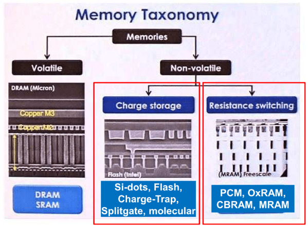 memorytaxonomy