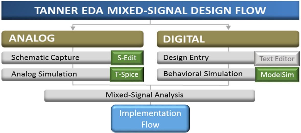 IoT edge design Mentor fig4