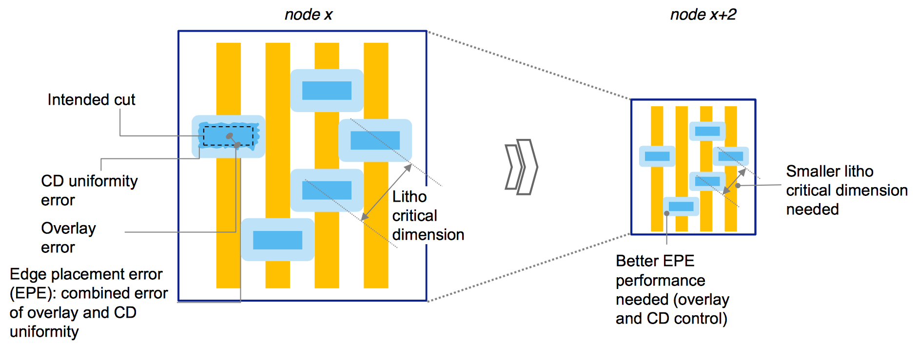 Semiconductor Engineering - Patterning Problems Pile Up