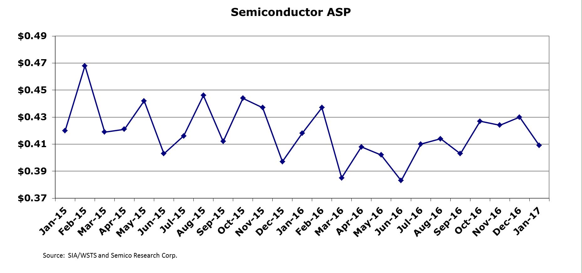 Semico ASP jan2017