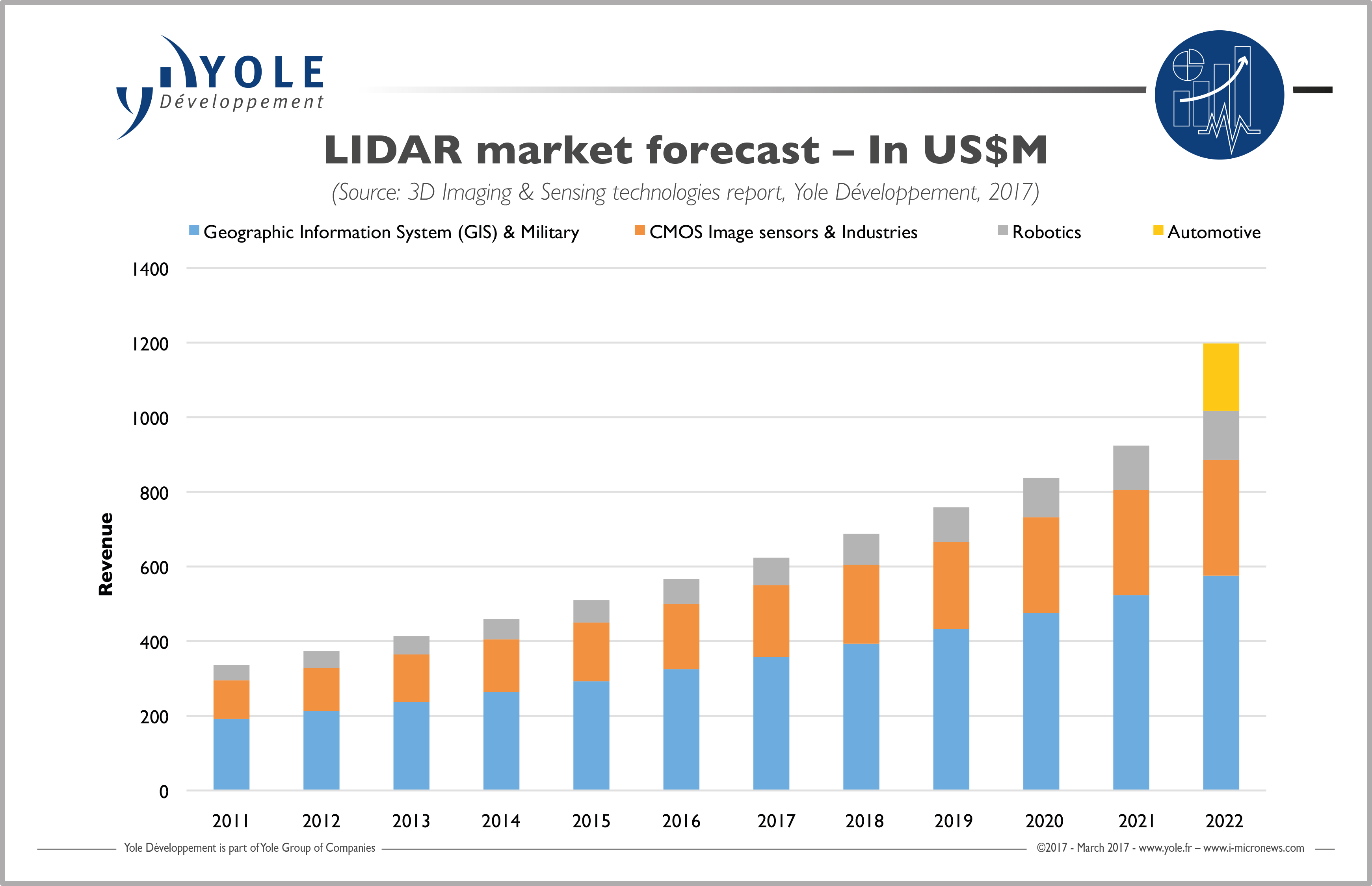 ILLUS_3DIMAGING_SENSING_LIDARMarket_YOLE_March2017