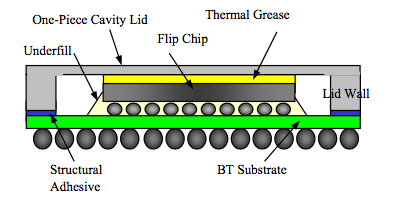 Electroplating Ic Packages