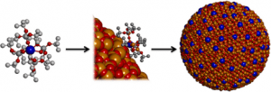 Molecules with a dysprosium atom (blue) at their centre are first deposited onto the surface of a silica nanoparticle (red and orange) and then fused with it. (Source: ETH Zurich)
