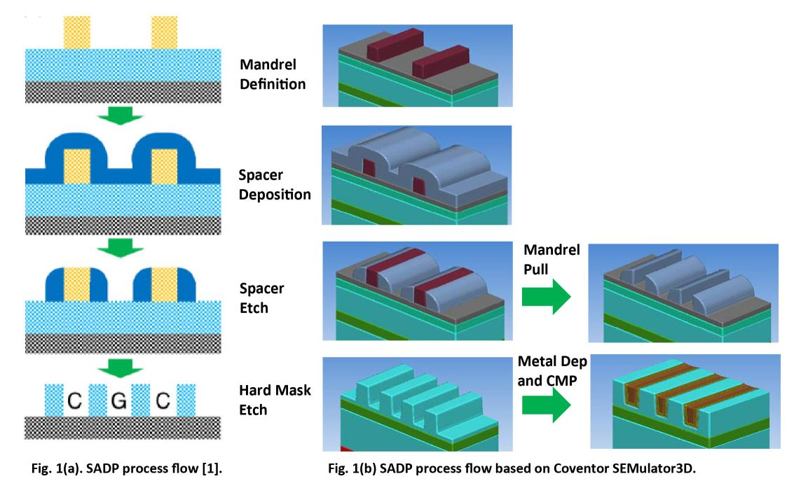 Semiconductor Engineering - What Drives SADP BEOL Variability?
