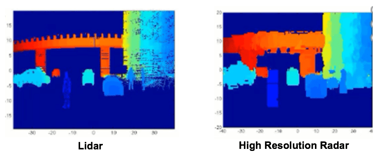 Semiconductor Engineering - Here Comes High-Res Car Radar