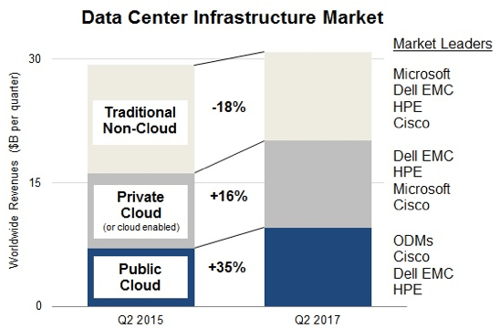 Semiconductor Engineering - Hyperscaling The Data Center
