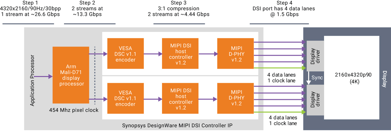 Semiconductor Engineering - Embedded Display IP Solution For