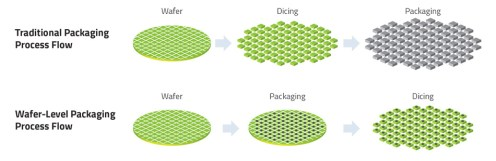"""""""Fan-Out Wars Begin""""The number of low-density packaging options is increasing as the popularity of advanced packaging grows. (February 15, 2018, Mark LaPedus)"""