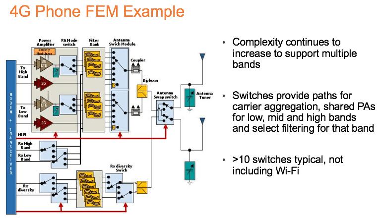 Semiconductor Engineering - RF SOI Wars Begin