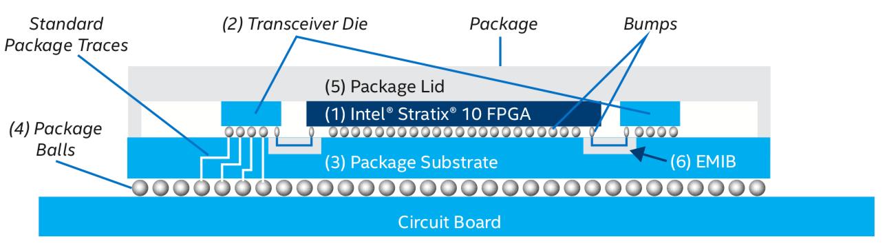 Semiconductor Engineering - Bridges Vs  Interposers
