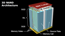 """""""3D NAND Flash Wars Begin""""Market overcrowding, more efficient manufacturing, and growing list of scaling issues create a challenging competitive landscape. (August 20, 2018, Mark LaPedus)"""