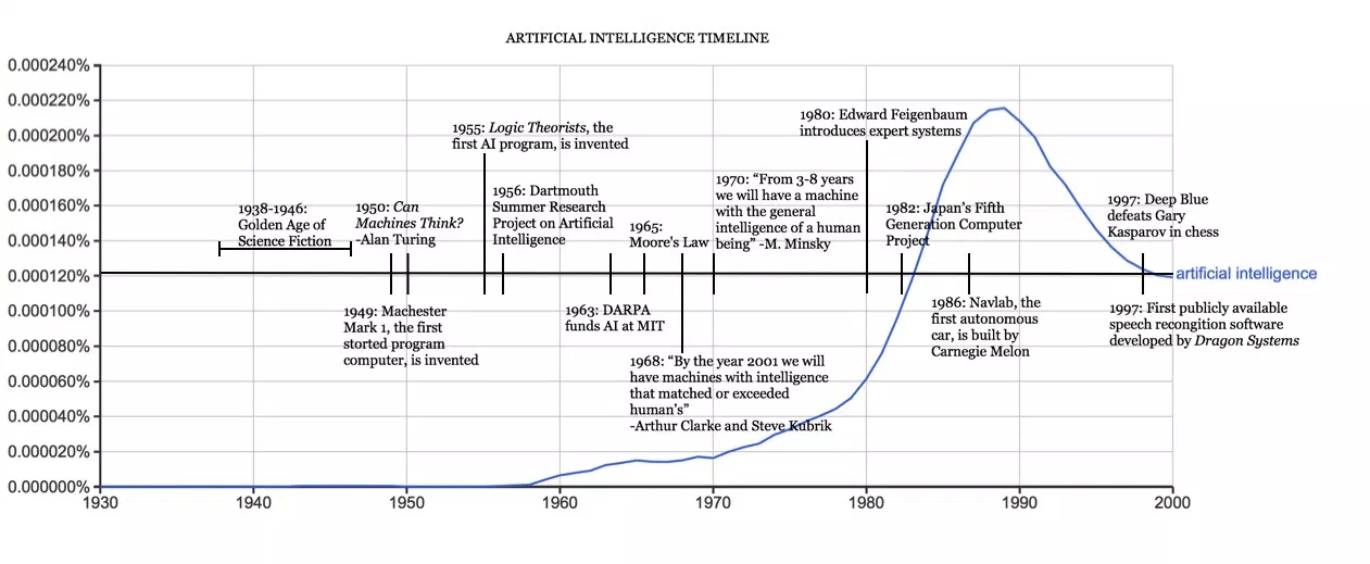 Semiconductor Engineering - Artificial Intelligence Chips: Past. Present and Future