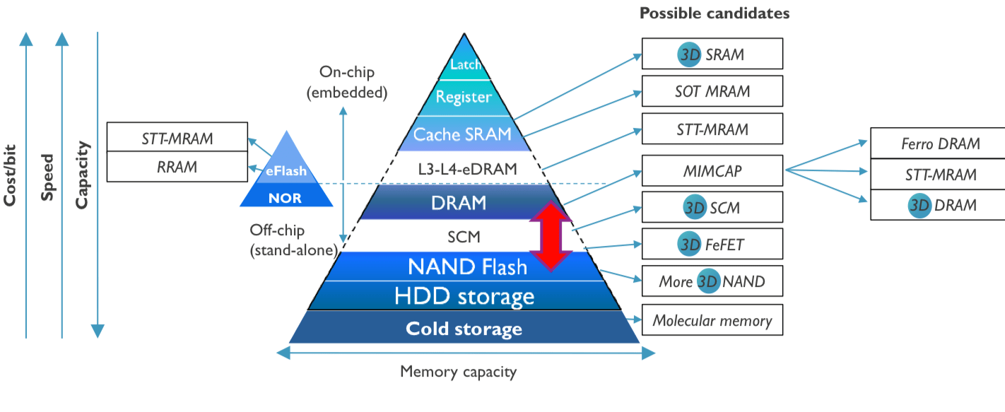 Semiconductor Engineering - Next-Gen Memory Ramping Up