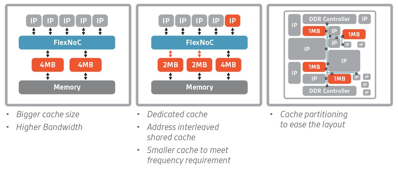 A Primer On Last Level Cache Memory For Soc Designs
