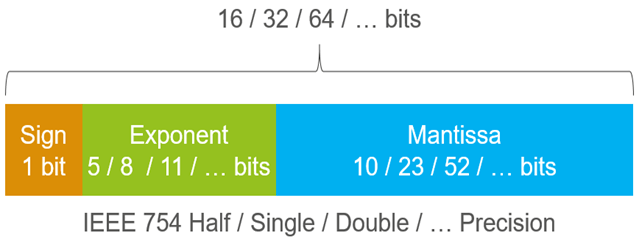 floating point mantissa exponent binary options