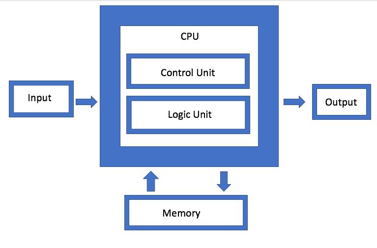 Von Neumann Architecture - Semiconductor Engineering
