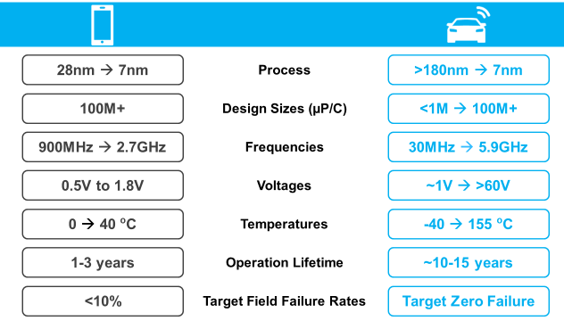Semiconductor Engineering - Cracking The Auto IC Market