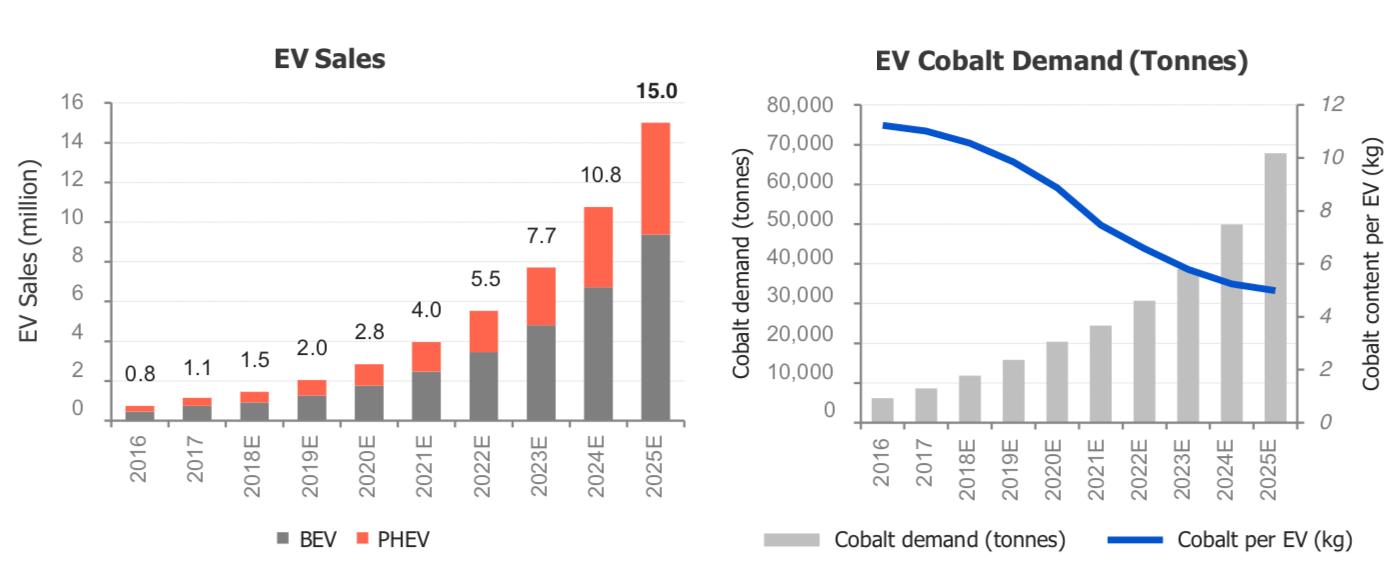 Cobalt Shortages Ahead