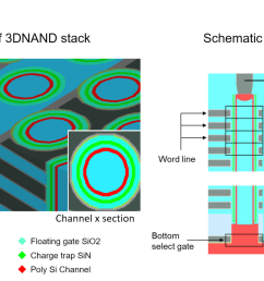 semiconductor engineering creating higher density 3d nand structures diagram of 3d nand [ 1484 x 853 Pixel ]