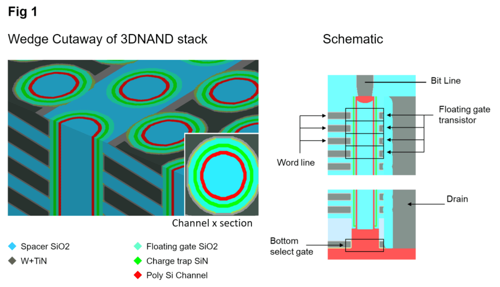 medium resolution of semiconductor engineering creating higher density 3d nand structures diagram of 3d nand