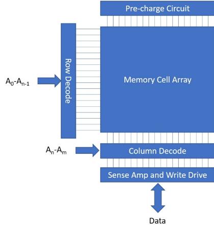 Static Memory Simple Block Diagram (Source: Semiconductor Engineering)