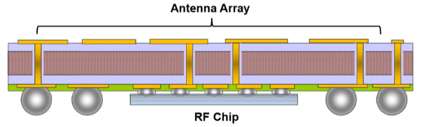 Semiconductor Engineering - Challenges Grow For 5G Packages