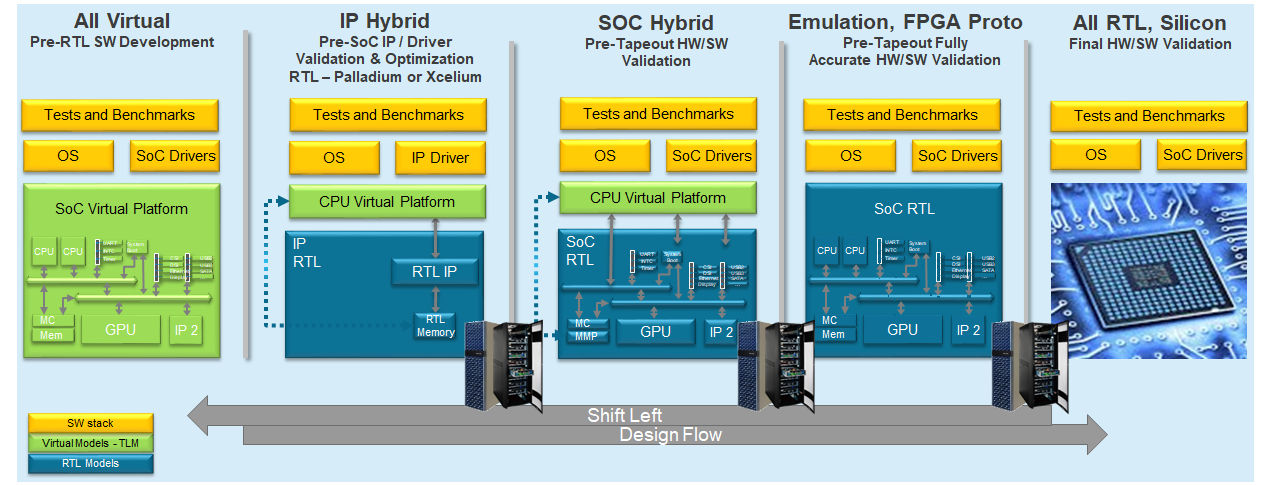 Semiconductor Engineering - Hybrid Emulation Takes Center Stage