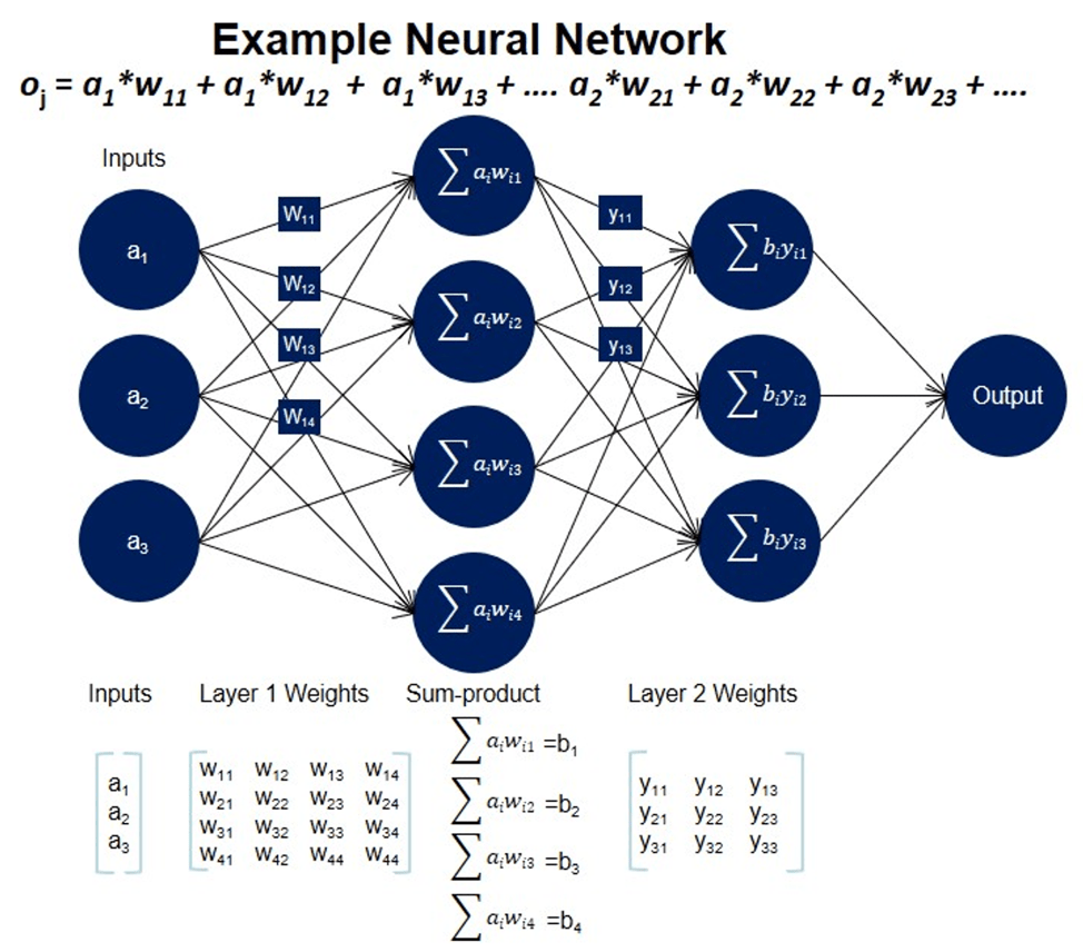 Using Fpgas For Ai