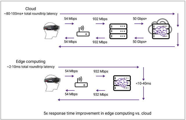 Figure 2: Comparing latency for edge device to cloud server vs edge device to edge cloud server. (Synopsys)