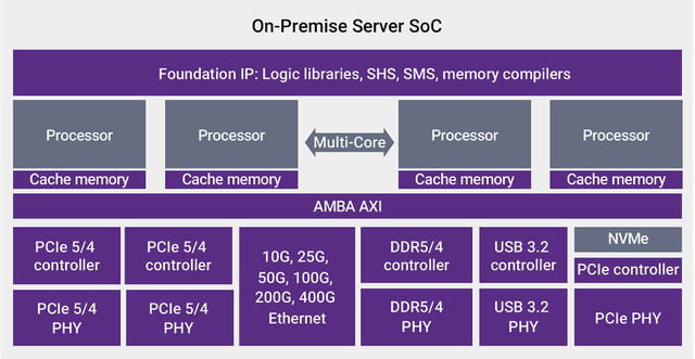 Figure 7: Common server SoC found at the edge with variability of number of processors, Ethernet throughput and storage capability based on number of tasks, power, latency and other needs. (Synopsys)