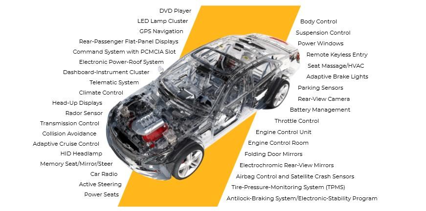 Improving Automotive Electronic Hardware With SAE J3168