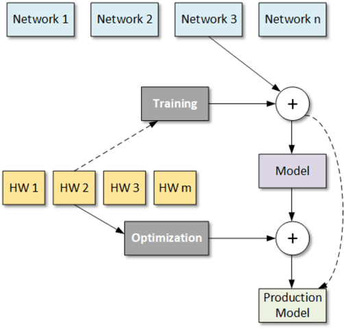 Fig. 1: Well-researched networks are available as choices for an application. One is selected, and the training process creates a model. Selecting inference hardware and then optimizing the model for it creates a final production model for deployment on that hardware. The dashed line indicates a hardware-aware training flow, which can bypass some or all later optimizations. Source: Bryon Moyer/Semiconductor Engineering.