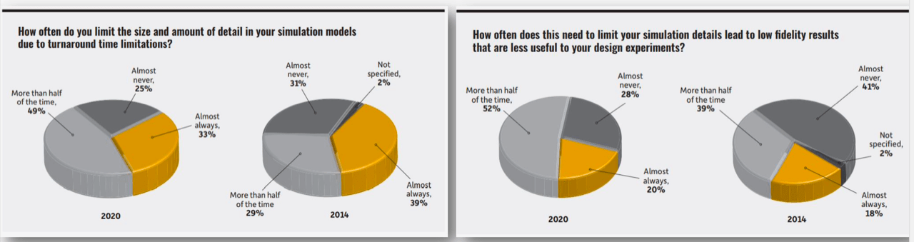 Fig. 2: Survey results showing limitations of growth due to simulation time. Source: Ansys Surveys, based on interviews with 750+ IT managers and engineers and C-Level executives.