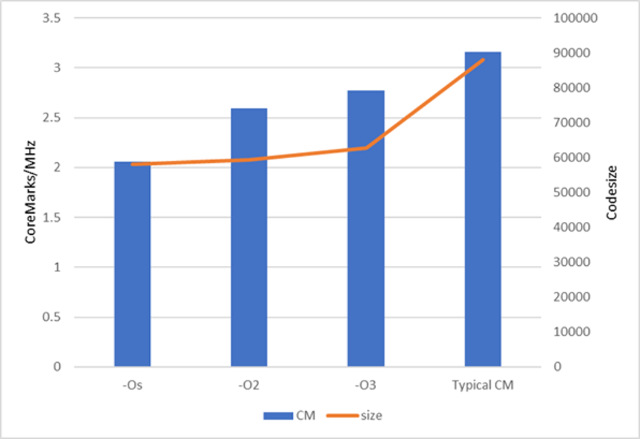 Fig 1. CoreMark performance for different compiler optimizations. Source: Codasip.