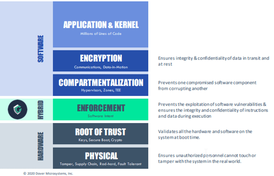 Fig. 1: Layers of a security stack. Source: Dover Microsystems