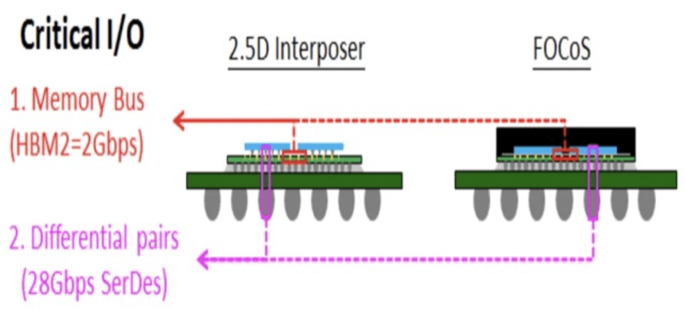 Fig. 1: Different options for high-performance compute packaging, interposer-based 2.5D vs. Fan-Out Chip on Substrate (FOCoS). Source: ASE