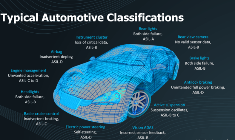 Fig. 1: ISO 26262 defines the functional safety of road vehicles as Automotive Safety Integrity Levels (ASIL) in various classifications. Source: Siemens EDA