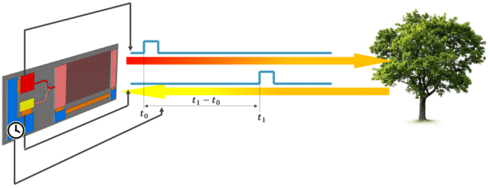 Fig. 1: With time-of-flight, the laser sends a modulated pulse whose reflection (or backscatter) is timed to determine distance. Requires the ability to do very fine time measurements if done directly. Indirectly, phase comparisons can be used. Source: Imec [1]