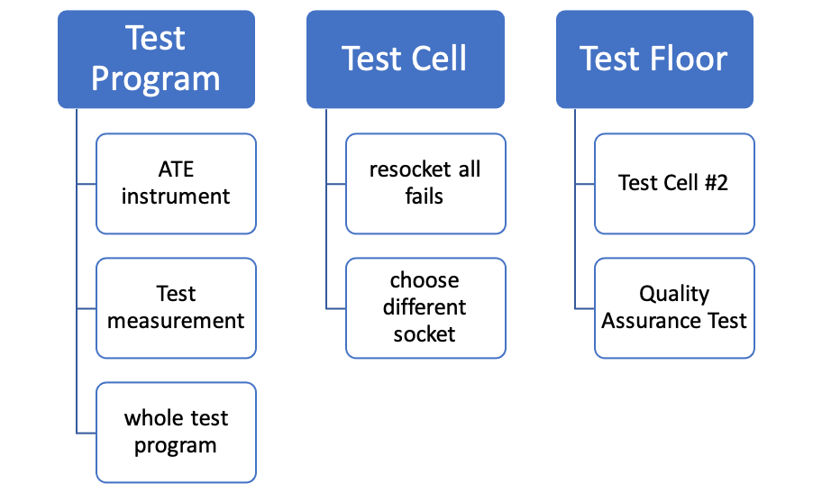 Fig. 1: Retest possibilities. Source: Semiconductor Engineering/Anne Meixner