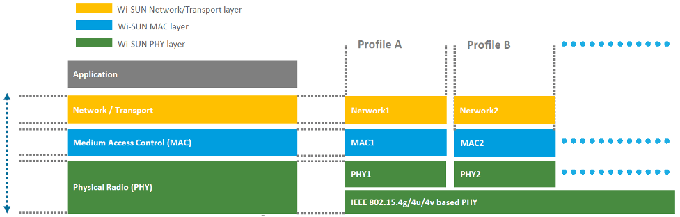 Fig. 1: A simplified Wi-SUN stack. A single protocol allows for multiple profiles for different applications. They will all be interoperable. Source: The Wi-SUN Alliance